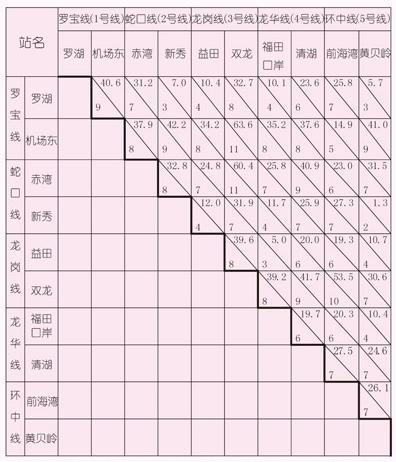 深セン地下鉄価格表